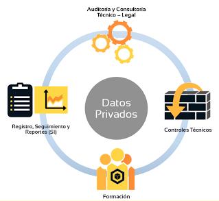 Estretégia protección de datos