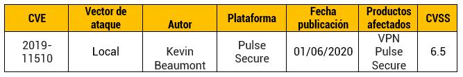 Ataques a servidores Pulse Secure VPN
