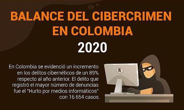 BALANCE DEL CIBERCRIMEN EN COLOMBIA 2020
