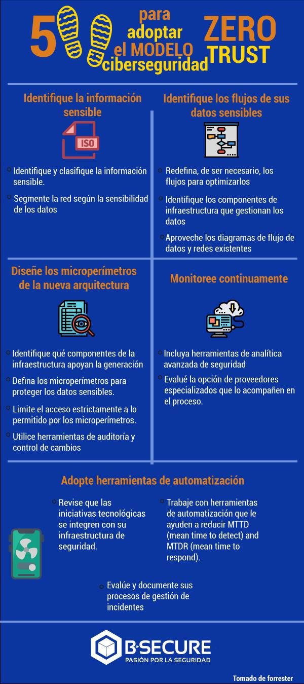 Cinco pasos para adoptar el modelo de ciberseguridad Zero Trust infografia