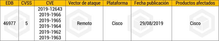 Cisco Semana 36