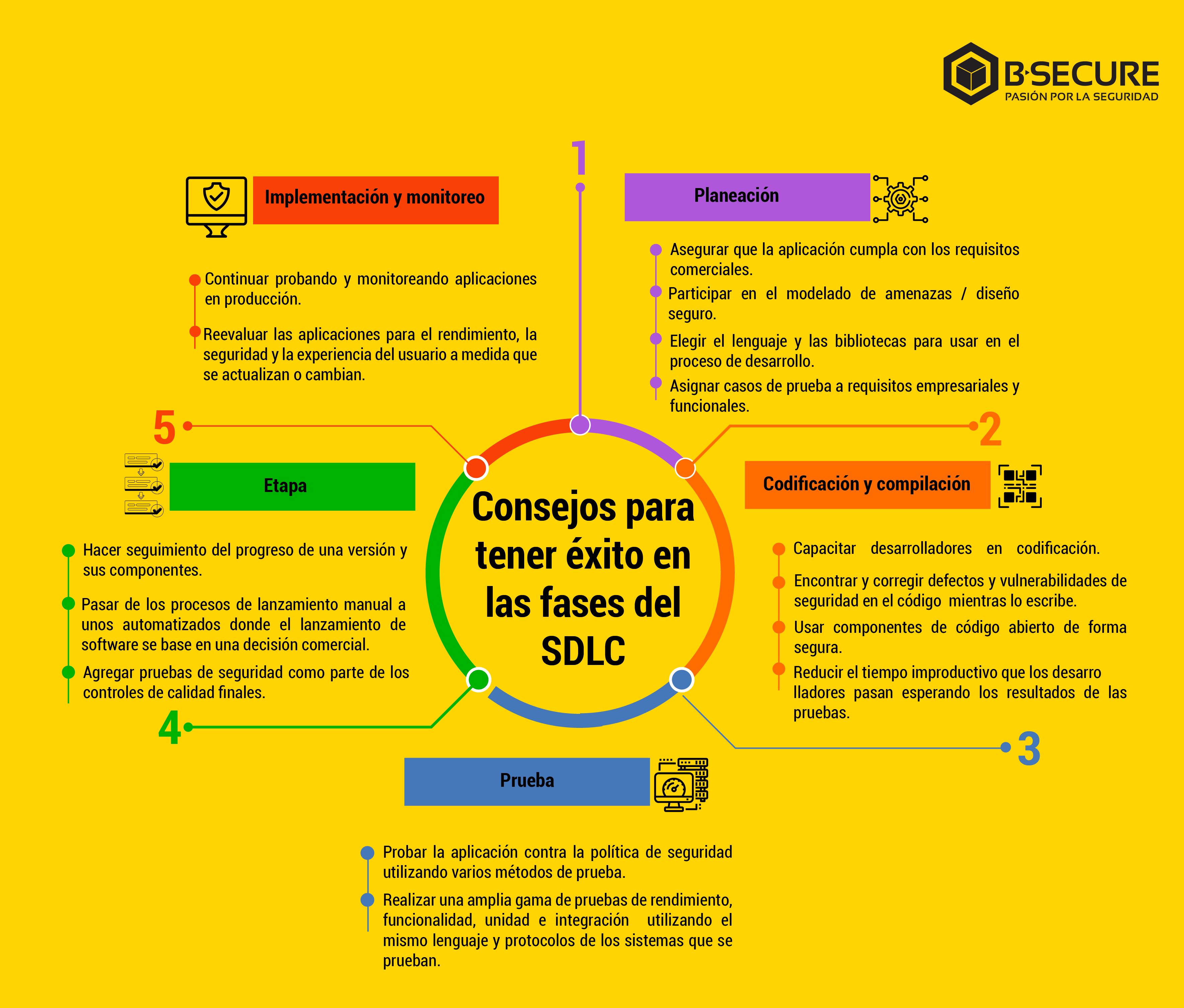 Consejos para tener exito en las fases del SDLC 1