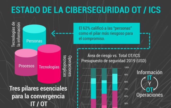 Estado de la ciberseguridad OT ICS