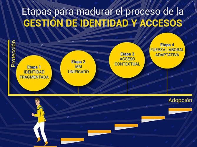 Etapas para madurar el proceso de la gestión de identidad y accesos