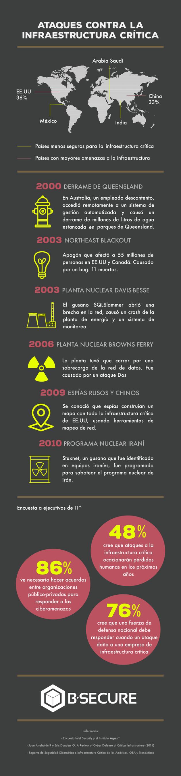 Infraestructura-critica-infografía