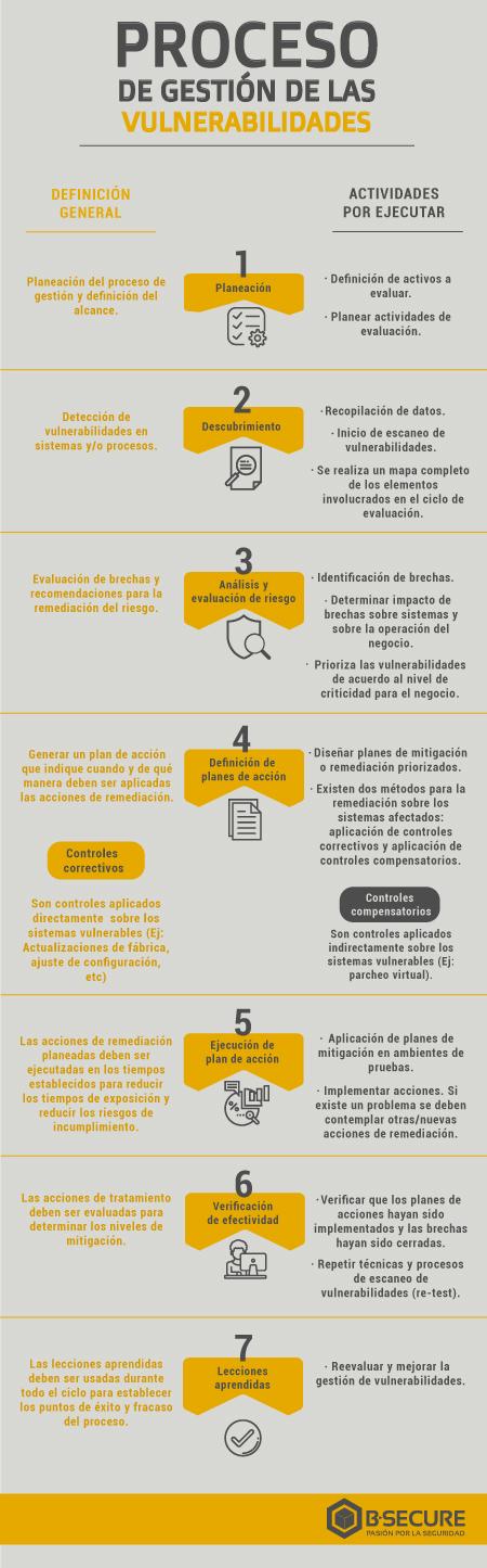 Infografia-gestión-de-las-vulnerabilidades-v3.png