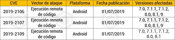Parche para Android