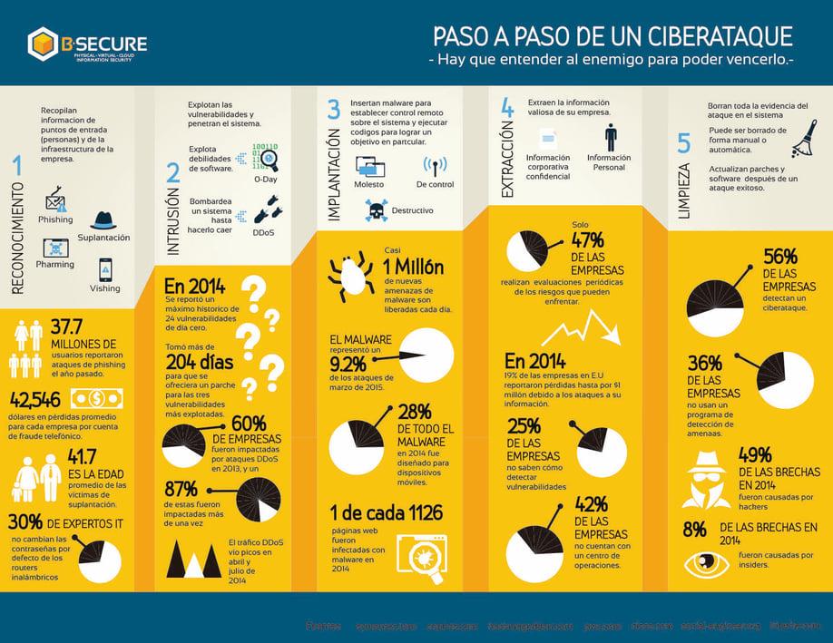 Paso_a_paso_de_un_ciberataque