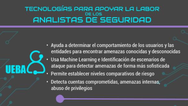 Tecnologías para apoyar la labor de los analistas de seguridad