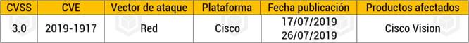 Vulnerabilidad Cisco Vision
