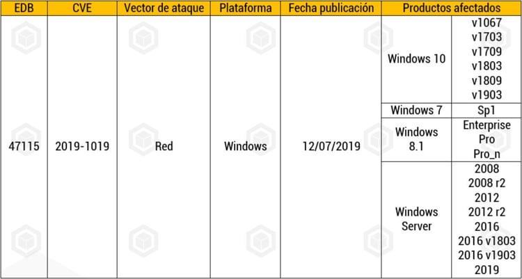 Vulnerabilidad Windows 2