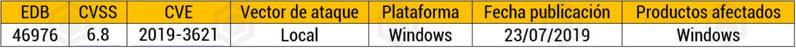 Vulnerabilidad Windows DLP