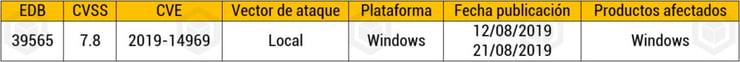 Windows server semana 36
