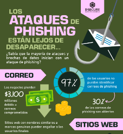 ataques de phishing preview