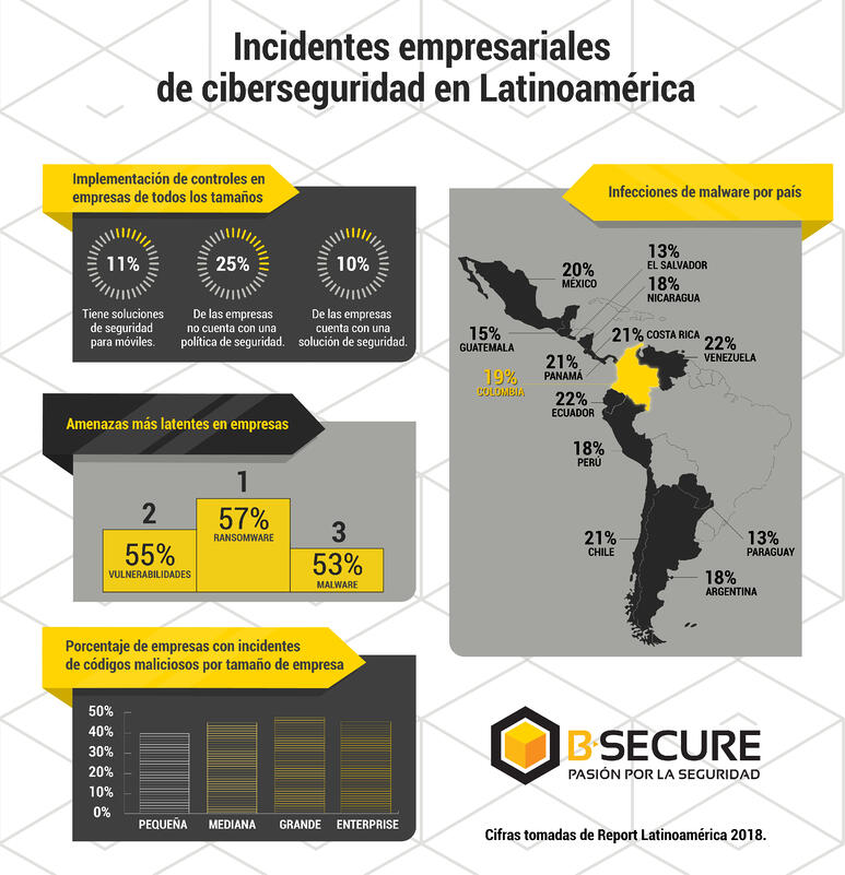 infografia incidentes empresariales