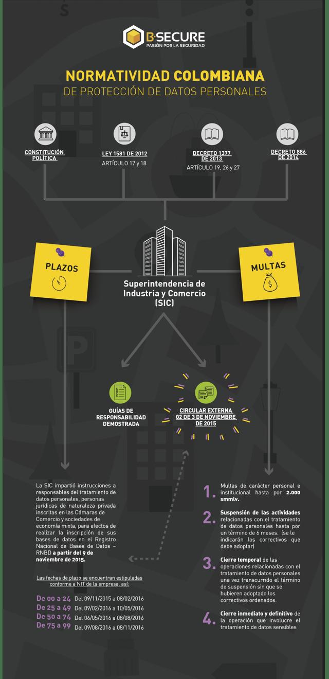 normatividad-colombiana-en-proteccion-de-datos