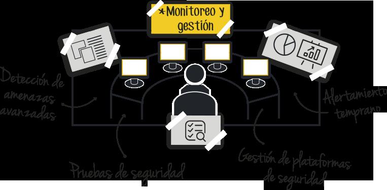 Monitoreo y gestión