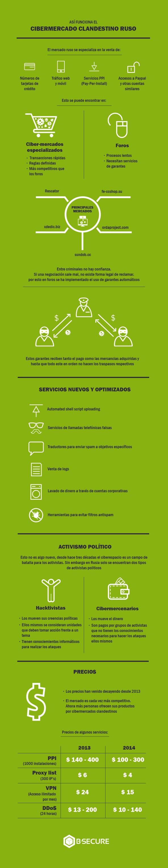 cibermercados-rusos-infografía