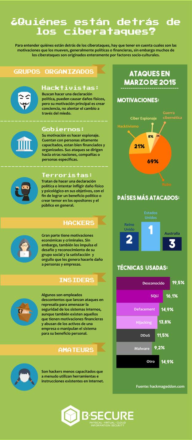 cibercriminales- Infografía