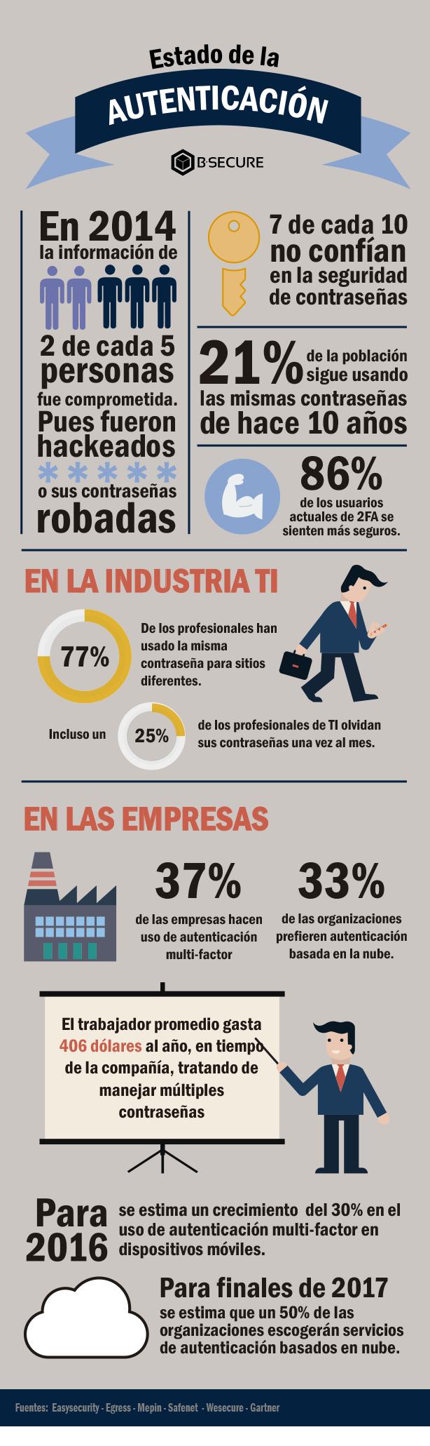 autenticacion_infografia