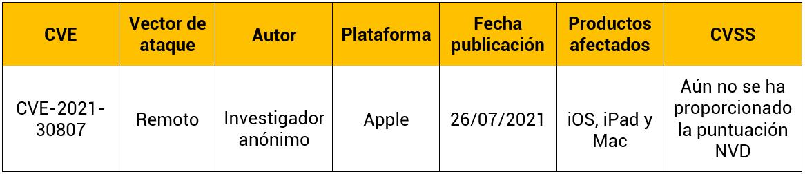 Vulnerabilidad 0-Day en Apple para dispositivos Mac, iPhone y IPad