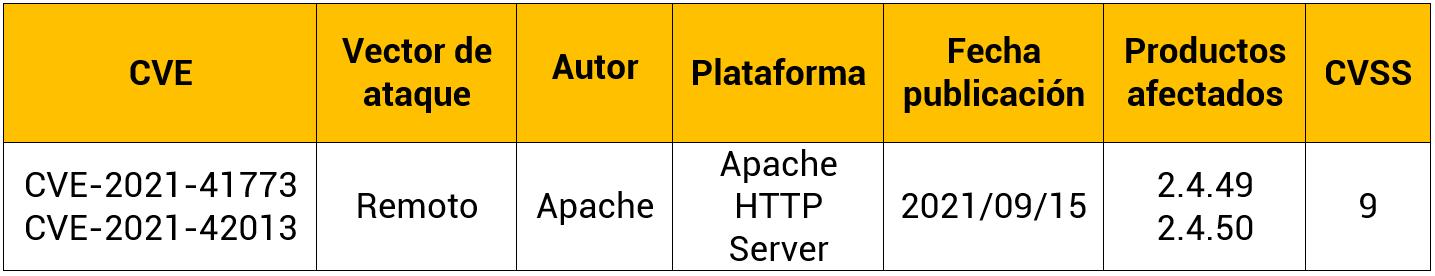 Vulnerabilidad en Apache HTTP Server