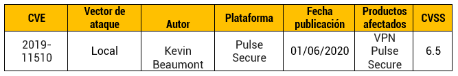 Ataques a servidores Pulse Secure VPN con ransomware Sodinokibi
