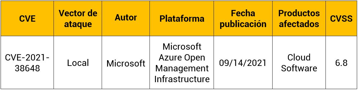 Vulnerabilidad en Microsoft Azure Open Management Infrastructure