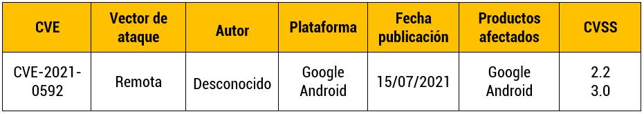 Vulnerabilidad en Google Android Widevine