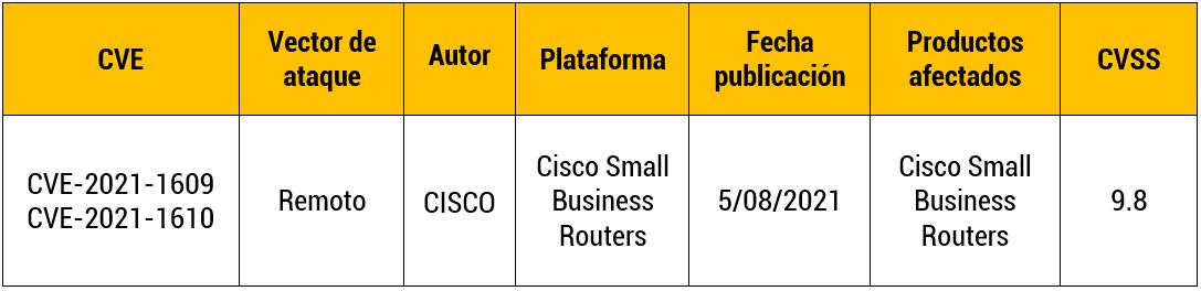 Vulnerabilidad en Routers de CISCO