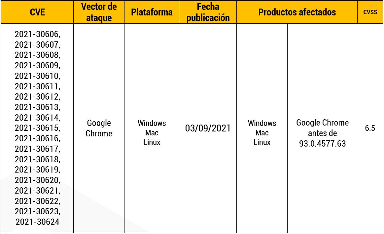 Vulnerabilidad en el componente DevTools del navegador Chromium