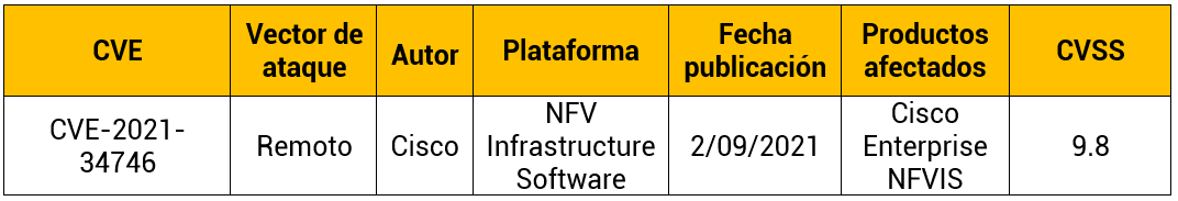 Vulnerabilidad en Cisco Enterprise NFVIS
