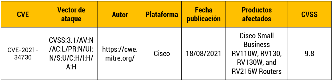 Vulnerabilidad de UPnP en routers Cisco