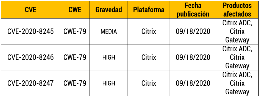 Múltiples vulnerabilidades en Citrix ADC, Gateway y SD-WAN WANOP