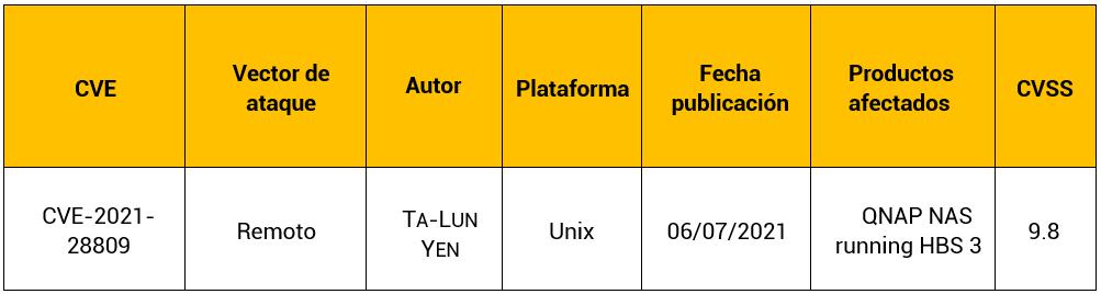 Vulnerabilidad de control de acceso del dispositivo QNAP