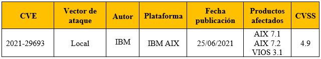 Vulnerabilidad en el daemon lpd afecta a AIX