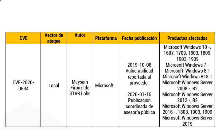 Elevación de privilegios en Microsoft Windows