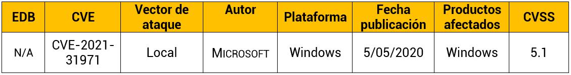Vulnerabilidad en plataforma HTML de Windows