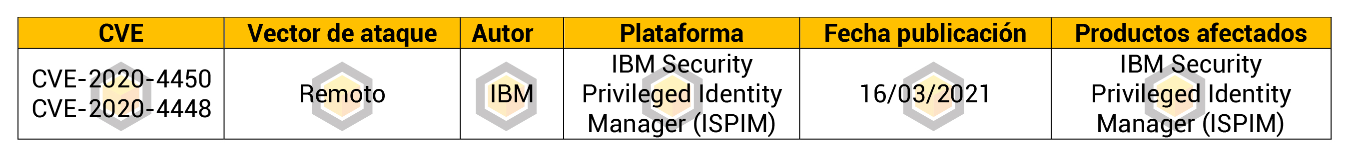 Múltiples vulnerabilidades en IBM Security Privileged Identity Manager (ISPIM)