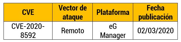 Inyección SQL en eG Manager 7.1.2