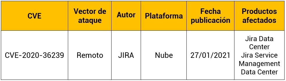 Vulnerabilidad crítica en Jira permite ejecución remota de código