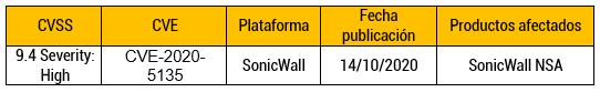 Las VPN de SonicWall son vulnerables a un nuevo error de ejecución de código remoto