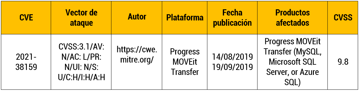 Vulnerabilidad de inyección SQL en Progress MOVEit Transfer