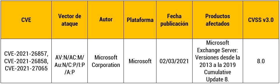 Vulnerabilidad en Microsoft Exchange Server.