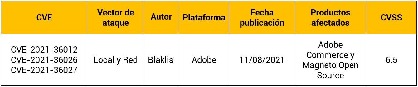 Vulnerabilidad en Adobe Commerce y Magneto Open Source