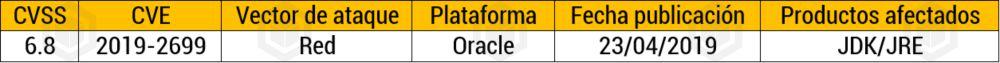 Vulnerabilidad en componentes de Java SE