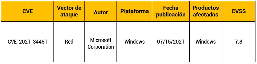 Vulnerabilidad de día cero en Microsoft Windows Print Spooler