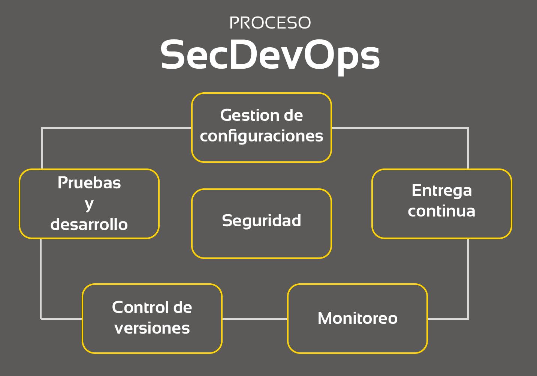 ¿Por qué la seguridad de DevOps debe estar en la lista de prioridades de seguridad?