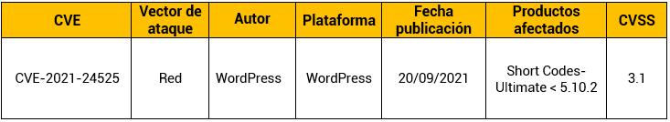 Vulnerabilidad en el complemento Shortcodes Ultimate de WordPress