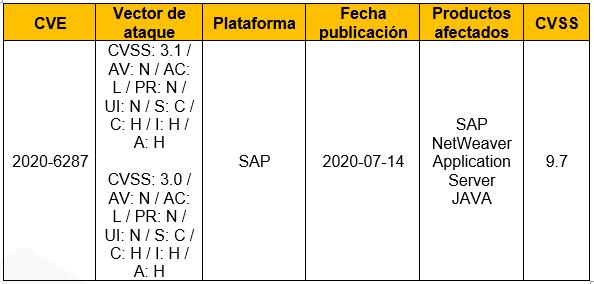 Vulnerabilidad Crítica en SAP NetWeaver Servidor de Aplicación JAVA